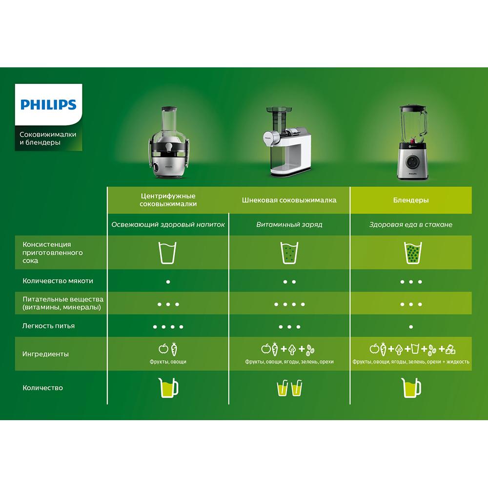 Соковижималка Philips Viva Collection HR1855/80 Призначення для твердих овочів і фруктів